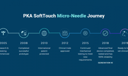 Healthcare Tech Startup PKA SoftTouch Surpasses Crowdfunding Goal For Micro-Needle Innovation